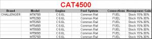 CAT4500 Power Module - Image 2
